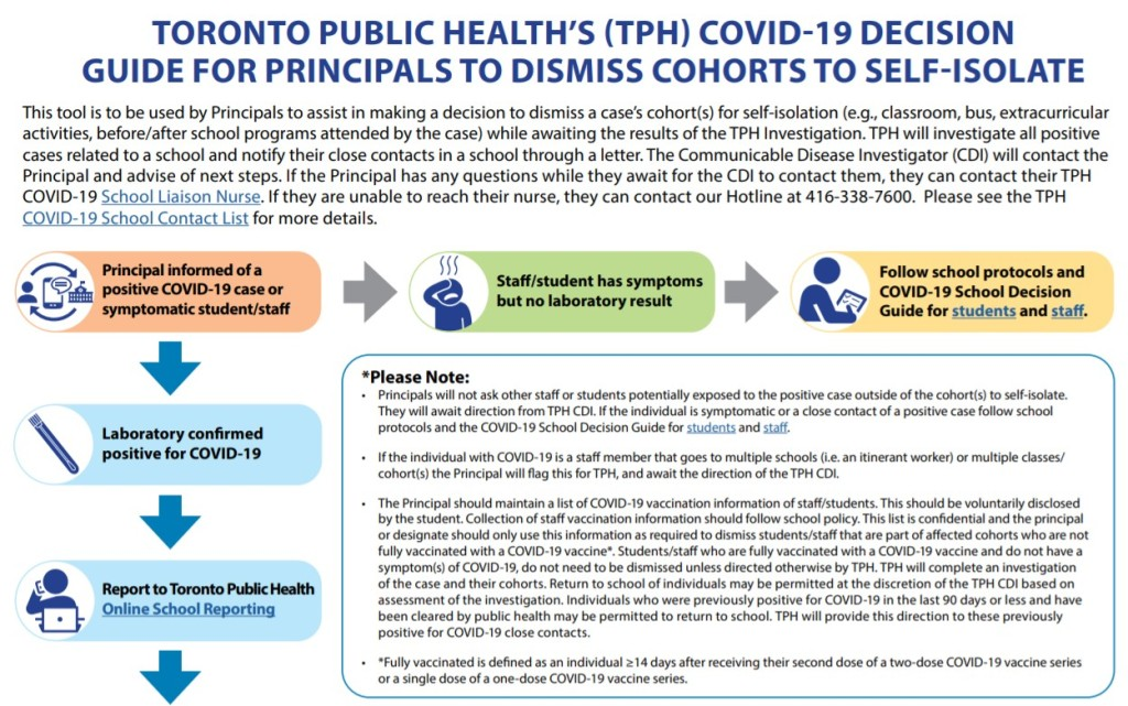 TPH covid decision guide for principals to dismiss cohorts to self-isolate